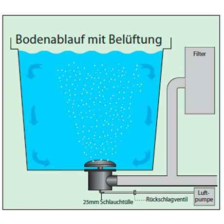 Technische Zeichnung Einbau Bodenablauf im Teich mit Belüftung