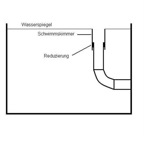 Funktionsprinzip eines Rohrskimmer