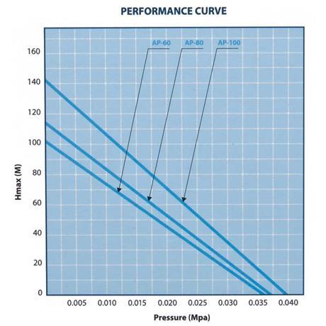 Leistungsdiagramm AquaForte AP-Serie 60 80 100 Teichbelüfter