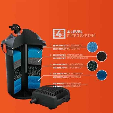 Querschnitt des EHEIM PRESS 10000 Druckfilter mit allen Filtermedien