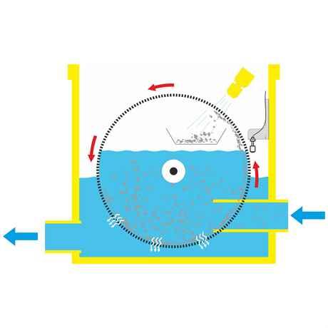 Infografik Funktionsprinzip des Trommelfilter Drumi von Happet