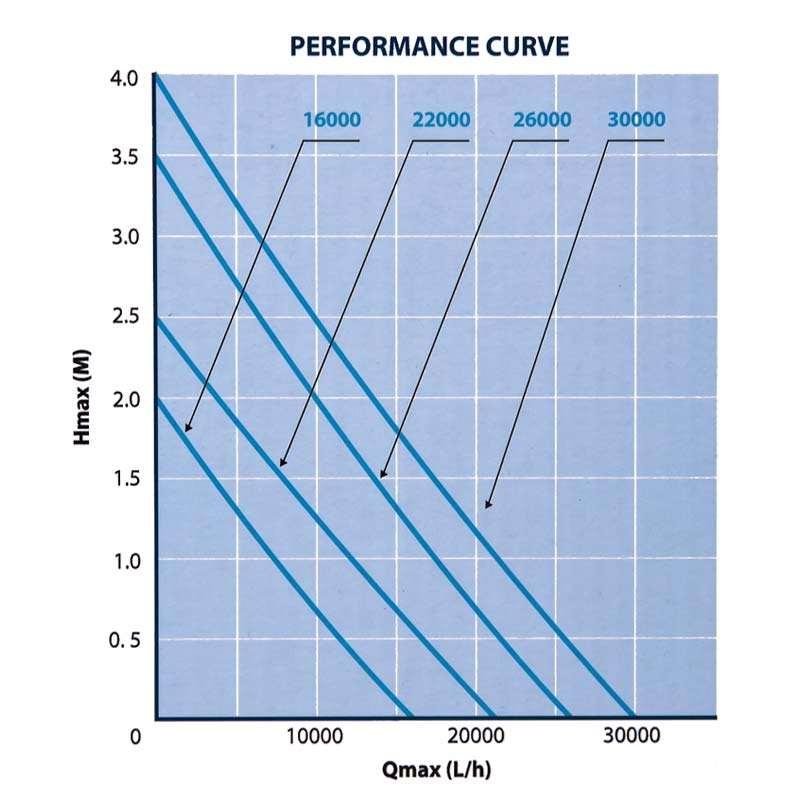 Leistungsdiagramm der AquaForte HF Rohrpumpen Serie