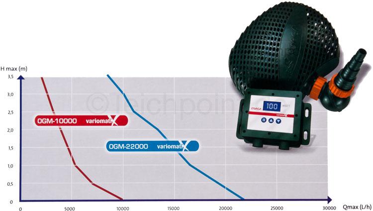 Grafik Leistungsdiagramm zur Fördermenge/Höhe