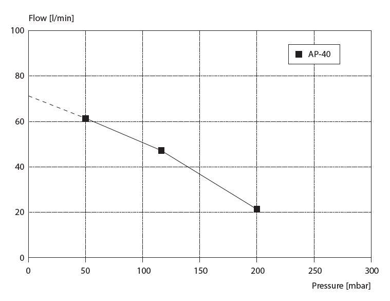 Výkonnostní diagram AP-40