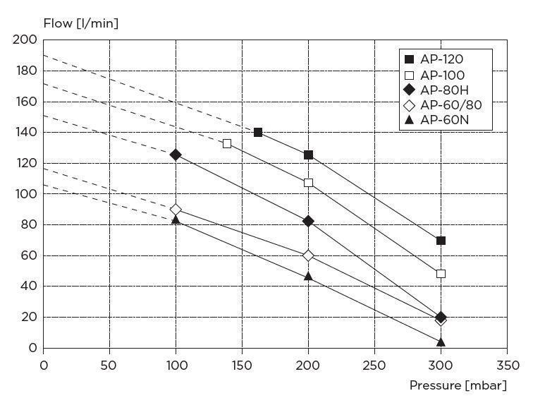 Výkonnostní diagram AP-60N, AP-60/80, AP-80H, AP-100 a AP-120