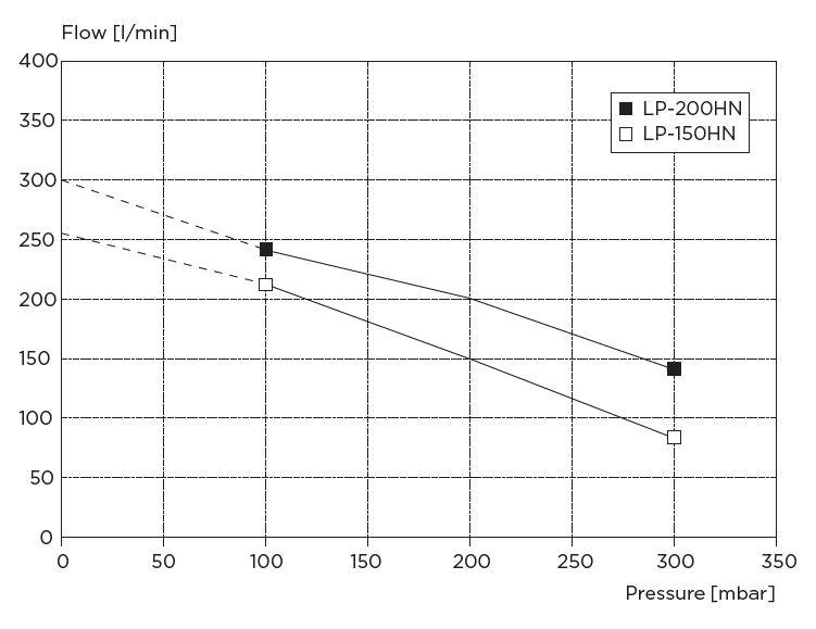 Das Leistungsdiagramm der LP-150 HN und PL-200 HN