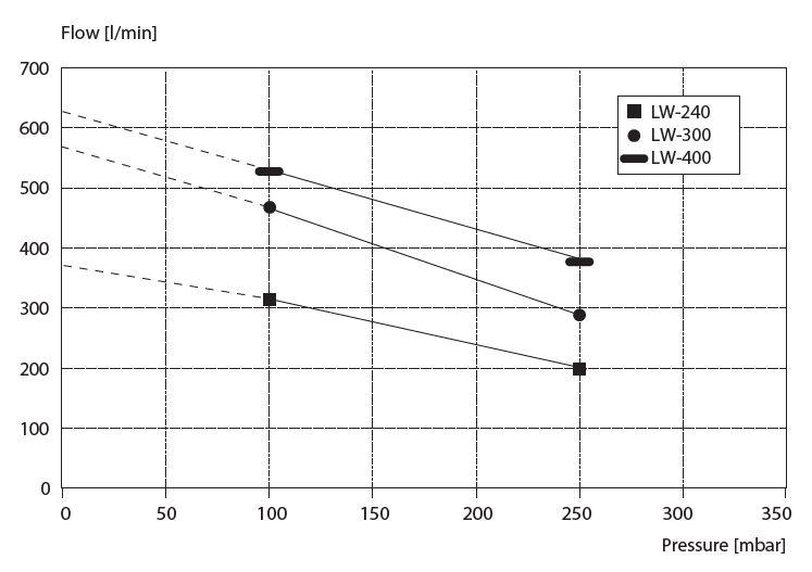 Das Leistungsdiagramm der LW-240, LW-300 und LW-400