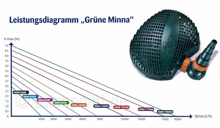 Leistungsdiagramm der Teichpumpen-Serie von OSAGA OGM grüne Minna