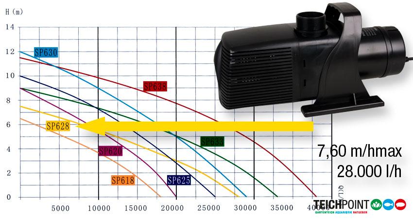 Das Leistungsdiagramm der Lifttech SP Teichpumpen Serie