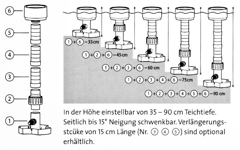 Zeichnung über die installation und höhenverstellung des Osaga Standskimmer OSK02